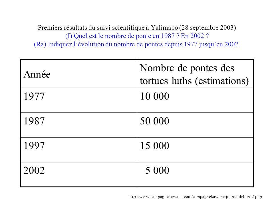 Premiers résultats du suivi scientifique à Yalimapo (28 septembre 2003) (I) Quel est le nombre de ponte en 1987 ? En 2002 ? (Ra) Indiquez lévolution d