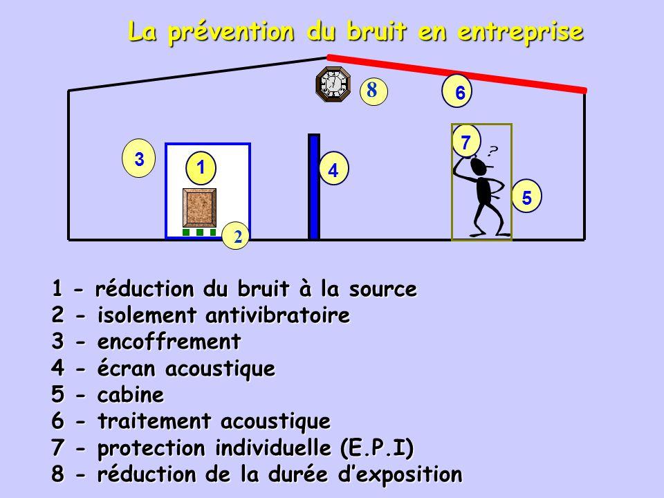 Activité 4 : 1.Effectuer des mesures de bruit à laide dun sonomètre dans différents lieux (salle de classe, cantine, atelier…) (Compétence C4) 2.Repor