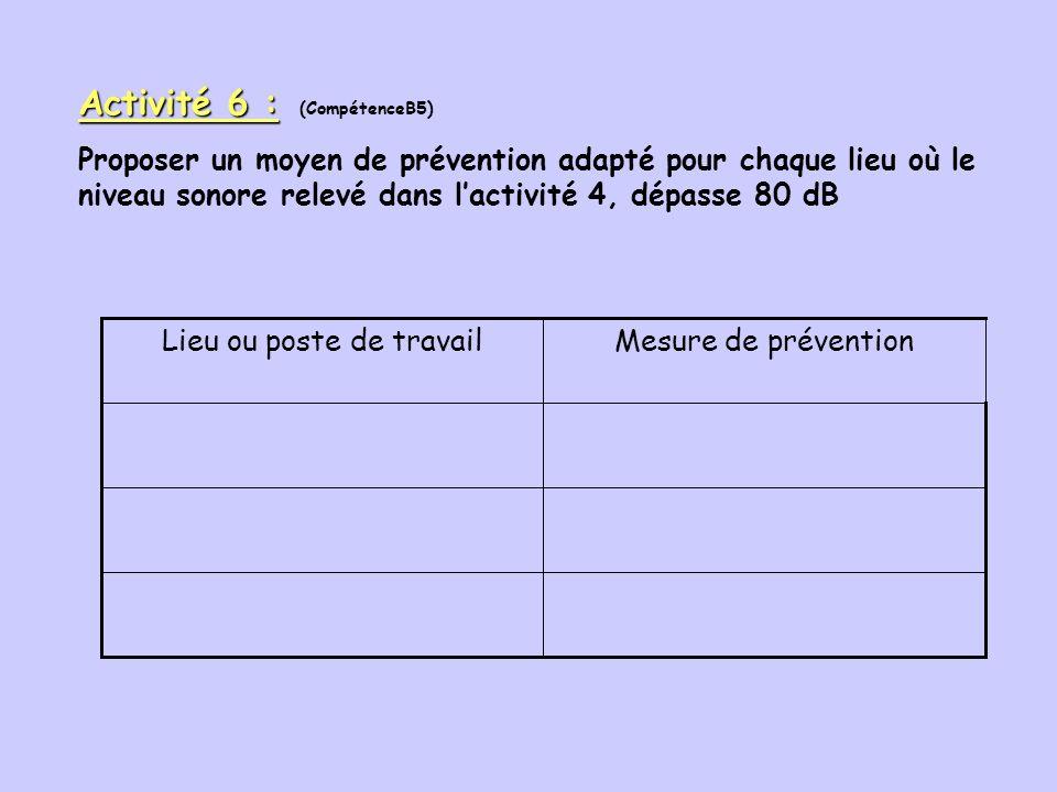 Renforcement des mesures de prévention Consignes au poste de travail : port des E.P.I. Informations du salarié : affiches, panneaux, pictogrammes Form