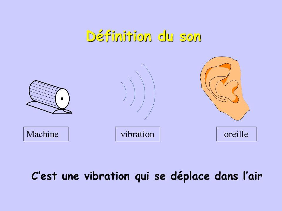 Définition du bruit Toute sensation désagréable ou gênante