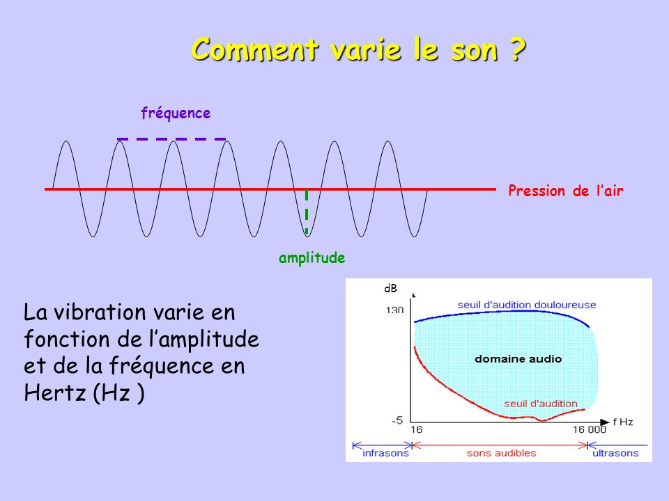 Comment se propage le son ? EMISSIONTRANSMISSIONRECEPTION Puissance en Watt Niveau sonore en décibels dB sonomètre