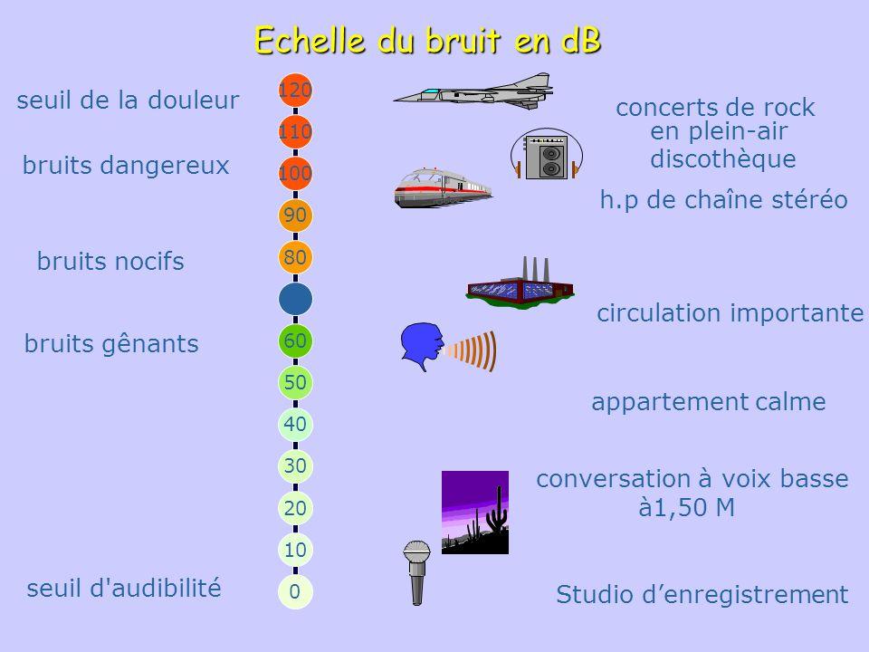 Pression de lair amplitude fréquence Comment varie le son ? La vibration varie en fonction de lamplitude et de la fréquence en Hertz (Hz ) dB