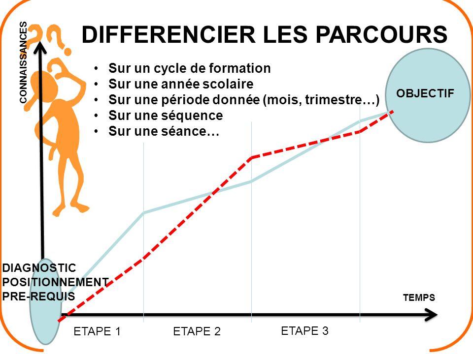 DIFFERENCIER LES PARCOURS Sur un cycle de formation Sur une année scolaire Sur une période donnée (mois, trimestre…) Sur une séquence Sur une séance…