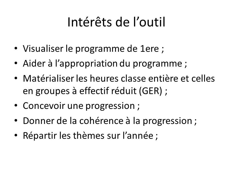 Intérêts de loutil Visualiser le programme de 1ere ; Aider à lappropriation du programme ; Matérialiser les heures classe entière et celles en groupes