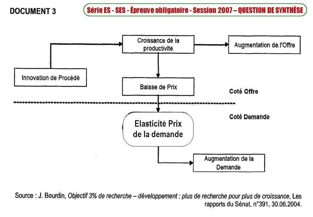 Elasticité Prix de la demande Série ES - SES - Épreuve obligatoire - Session 2007 – QUESTION DE SYNTHÈSE
