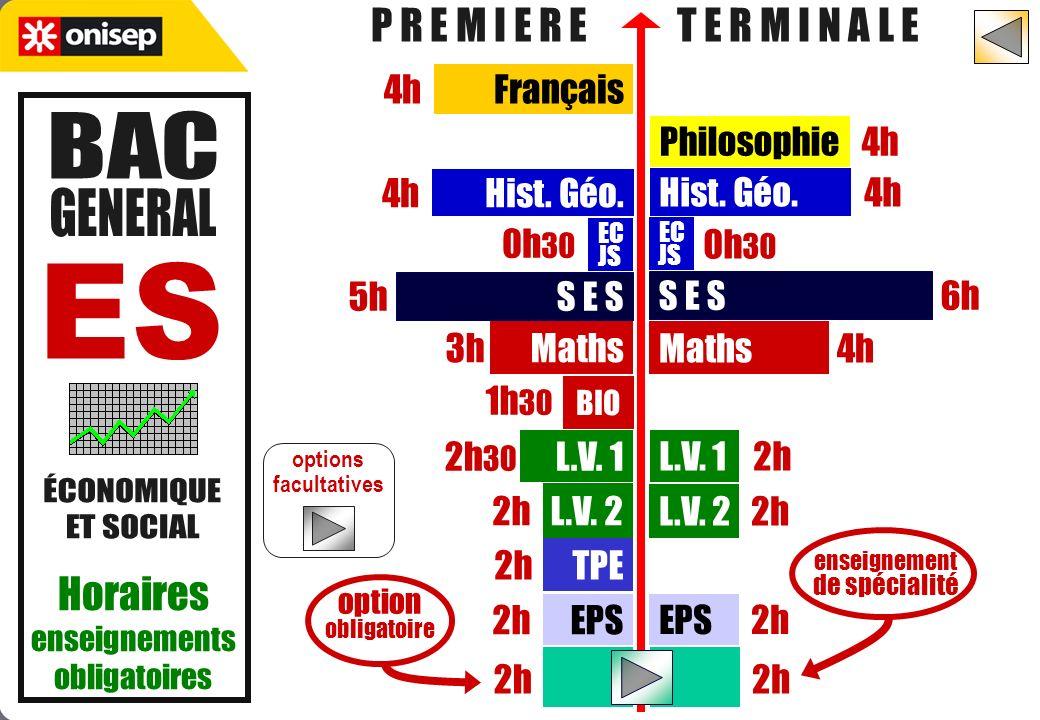 P R E M I E R E T E R M I N A L E options facultatives Philosophie 4h 4h Français Hist.