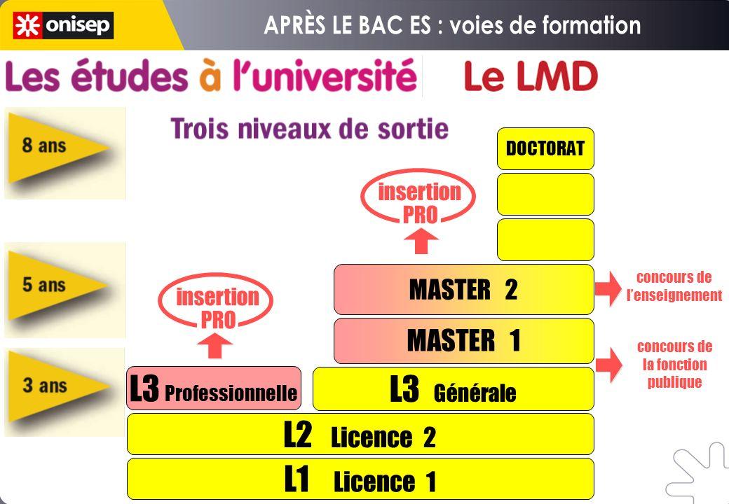 L1 Licence 1 L2 Licence 2 L3 Professionnelle L3 Générale MASTER 1 DOCTORAT insertion PRO insertion PRO MASTER 2 concours de lenseignement concours de la fonction publique