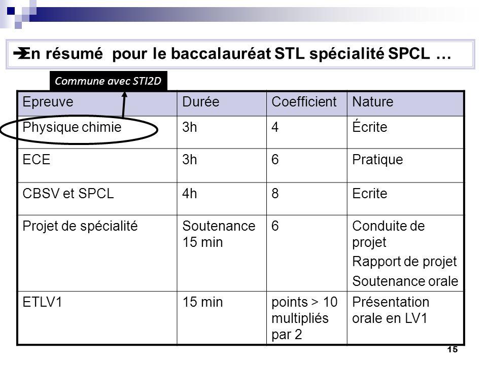 15 En résumé pour le baccalauréat STL spécialité SPCL … EpreuveDuréeCoefficientNature Physique chimie3h4Écrite ECE3h6Pratique CBSV et SPCL4h8Ecrite Pr