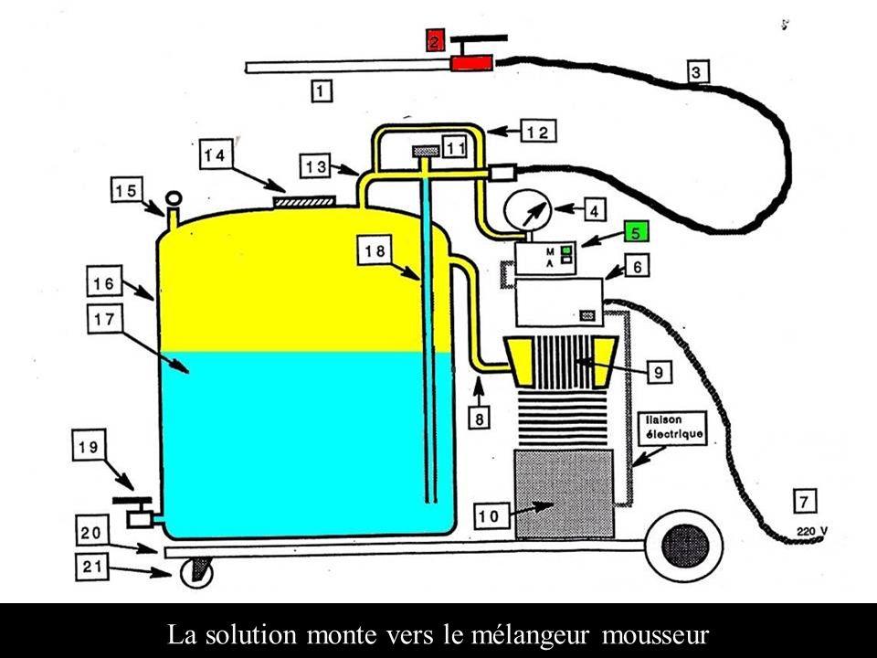 La solution monte vers le mélangeur mousseur