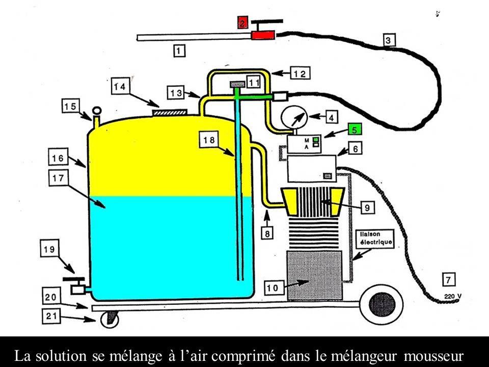 La solution se mélange à lair comprimé dans le mélangeur mousseur