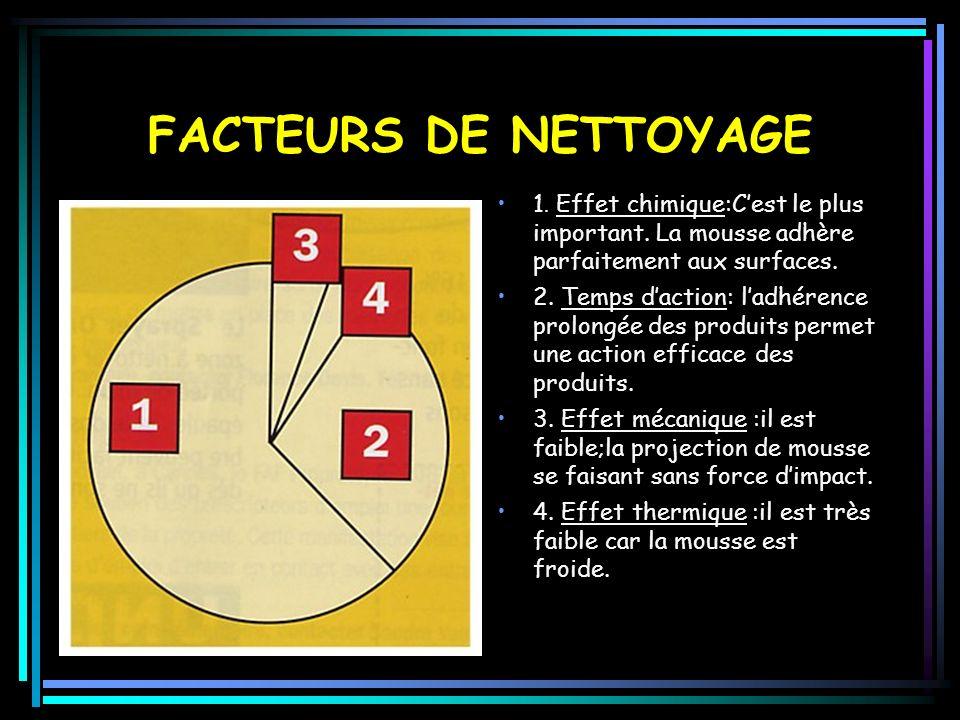 FACTEURS DE NETTOYAGE 1.Effet chimique:Cest le plus important.