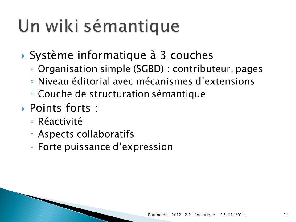 Système informatique à 3 couches Organisation simple (SGBD) : contributeur, pages Niveau éditorial avec mécanismes dextensions Couche de structuration