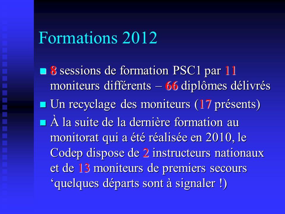 Formations 2012 8 sessions de formation PSC1 par 11 moniteurs différents – 66 diplômes délivrés 8 sessions de formation PSC1 par 11 moniteurs différen