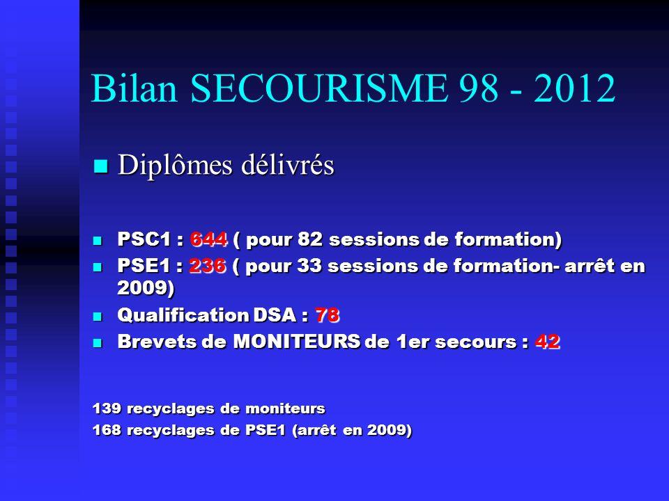 Bilan SECOURISME 98 - 2012 Diplômes délivrés Diplômes délivrés PSC1 : 644 ( pour 82 sessions de formation) PSC1 : 644 ( pour 82 sessions de formation)