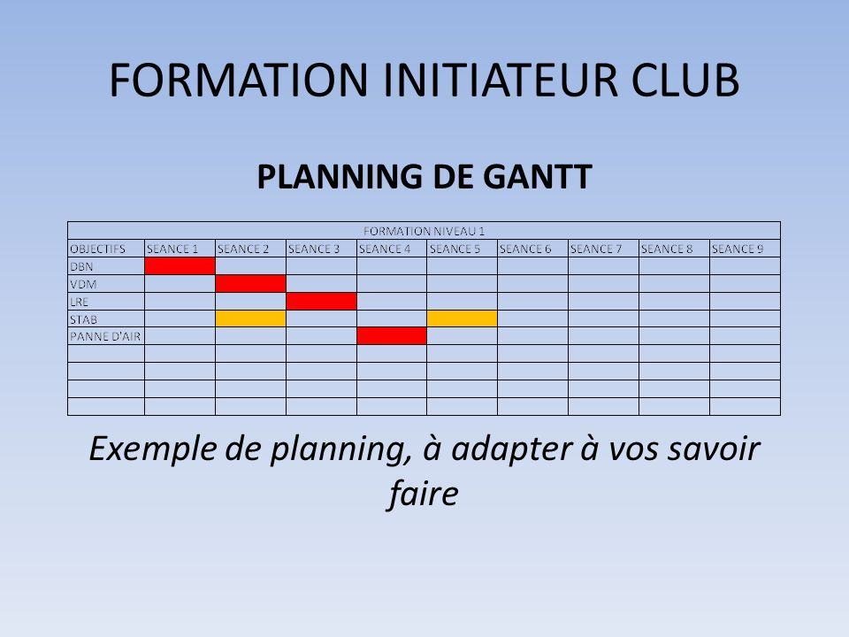 FORMATION INITIATEUR CLUB PLANNING DE GANTT Exemple de planning, à adapter à vos savoir faire