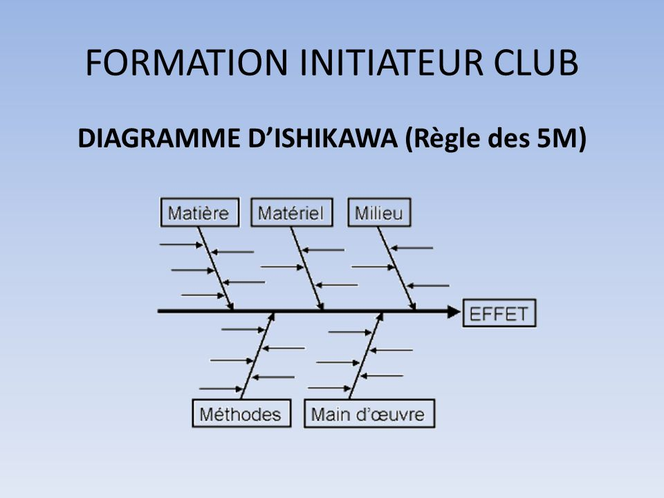 FORMATION INITIATEUR CLUB DIAGRAMME DISHIKAWA (Règle des 5M)
