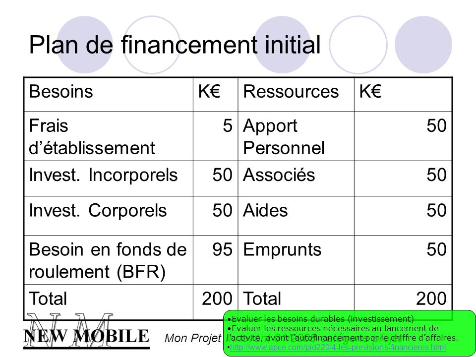 Mon Projet Innovant 01/2008 catégorie projet Plan de financement initial BesoinsKRessourcesK Frais détablissement 5Apport Personnel 50 Invest. Incorpo