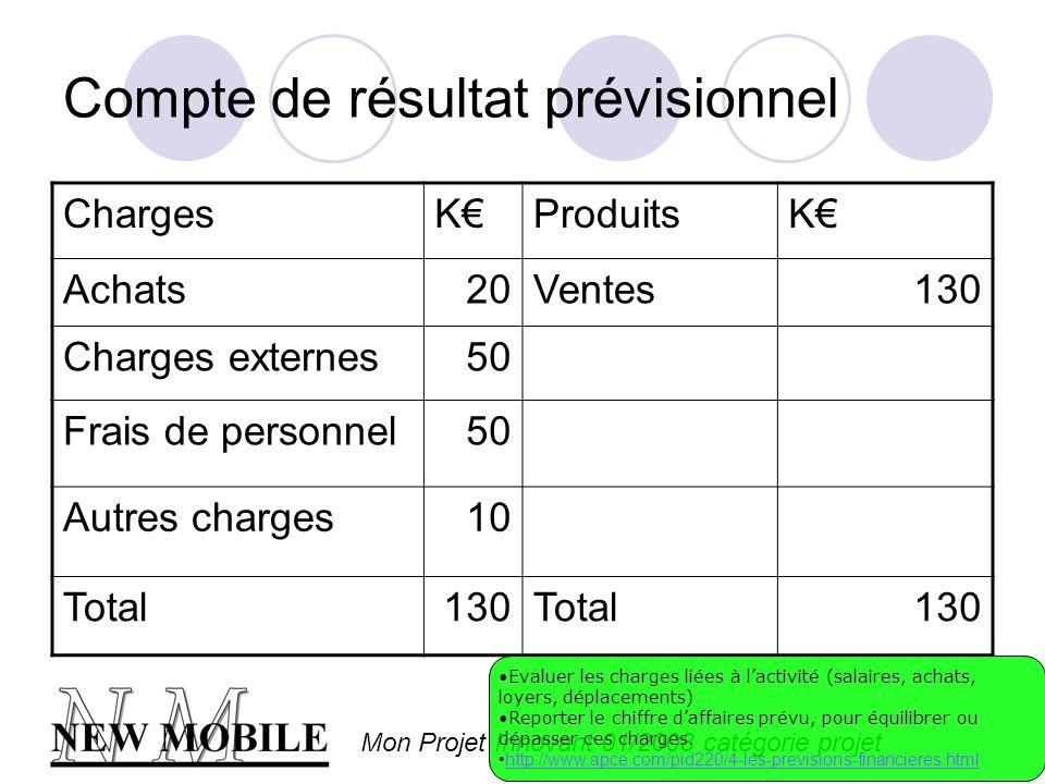 Mon Projet Innovant 01/2008 catégorie projet Compte de résultat prévisionnel ChargesKProduitsK Achats20Ventes130 Charges externes50 Frais de personnel