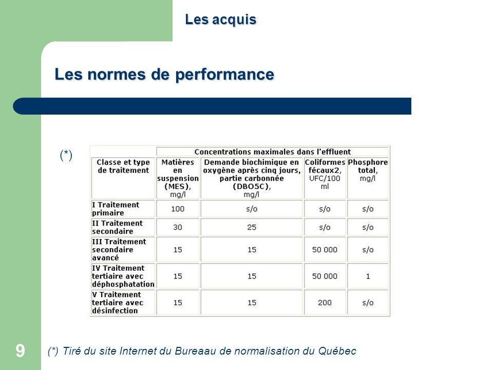 9 Les normes de performance Les acquis (*) Tiré du site Internet du Bureaau de normalisation du Québec (*)