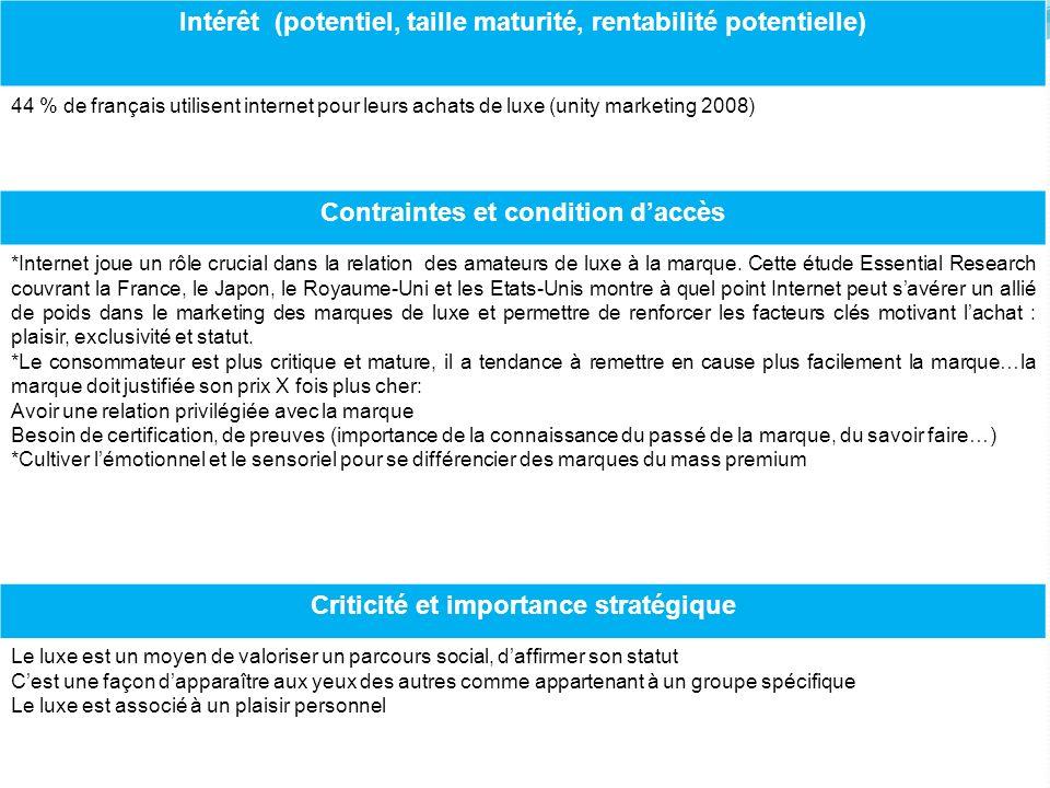 Intérêt (potentiel, taille maturité, rentabilité potentielle) 44 % de français utilisent internet pour leurs achats de luxe (unity marketing 2008) Con