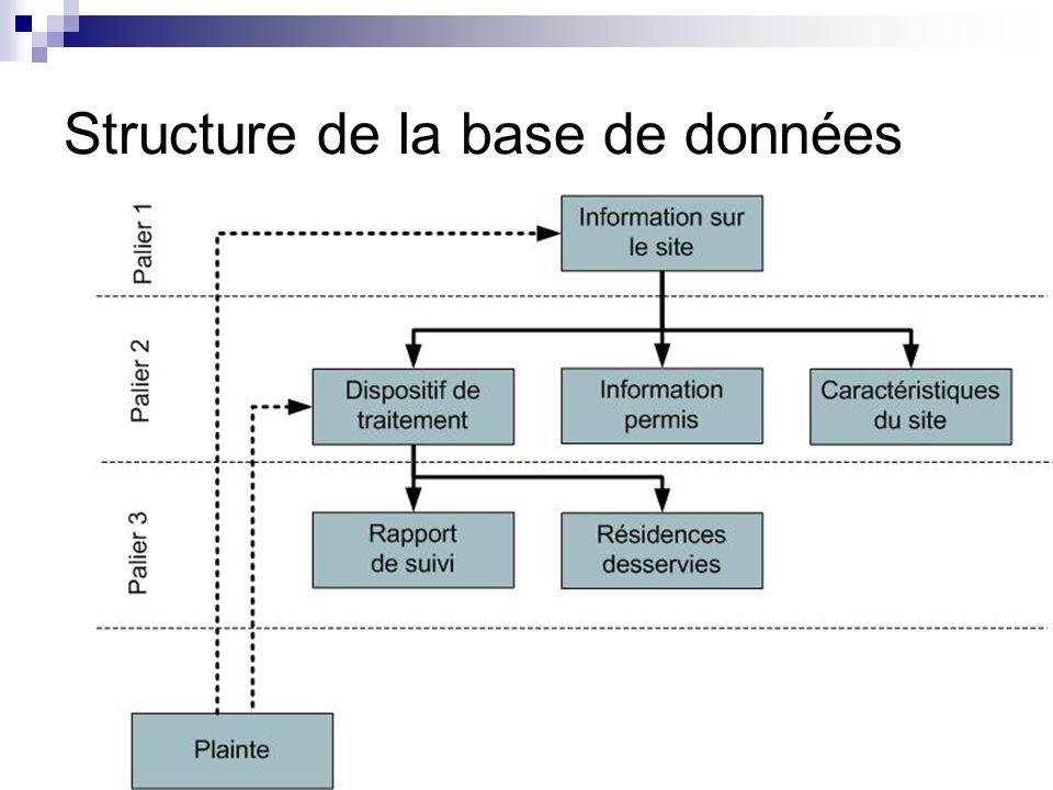 Présentation de la base de données SOITEAU
