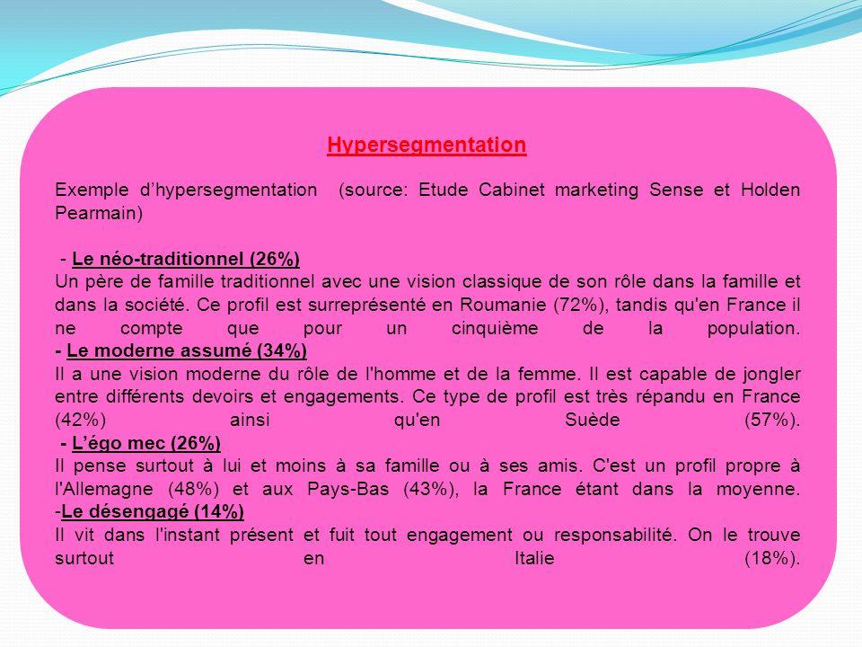 Hypersegmentation (suite) Autre exemple dhypersegmentation (source: http://www.mondadoripub.fr, cabinet détude Mondadore France) - Les Basic Shopper (22,4% des hommes) 67.5% des 35-59 ans / 61.9% dactifs employé ouvrier / 58% agglo moins de 20 000 habitants / 42% revenu modeste / Forte part de divorce (8.7%).