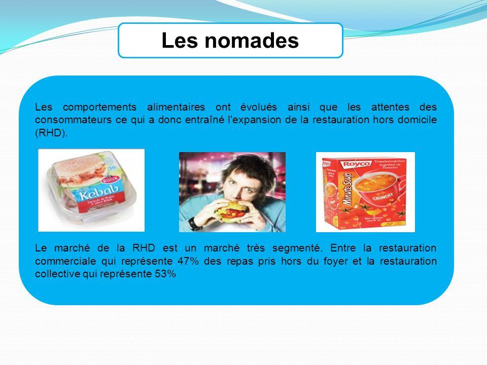 Intérêt (potentiel, taille maturité, rentabilité potentielle) La Restauration Hors Domicile en France est un marché en forte croissance, il est estimé à 60 milliards d euros en 2005 contre 52 milliards d euros en 2003.