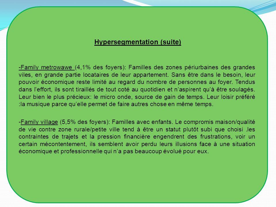 Hypersegmentation (suite) -Family blues (3,6% des foyers): Foyers marqués par un accident de parcours, en régression deux sous profils.