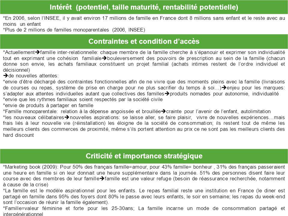 Intérêt (potentiel, taille maturité, rentabilité potentielle) *En 2006, selon lINSEE, il y avait environ 17 millions de famille en France dont 8 milli