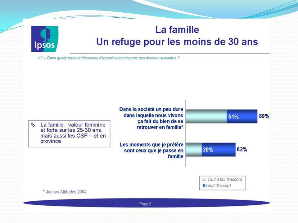 Cas dentreprise (suite) Les familles recomposées Publicité de la marque Renault pour son nouveau Grand Scénic.