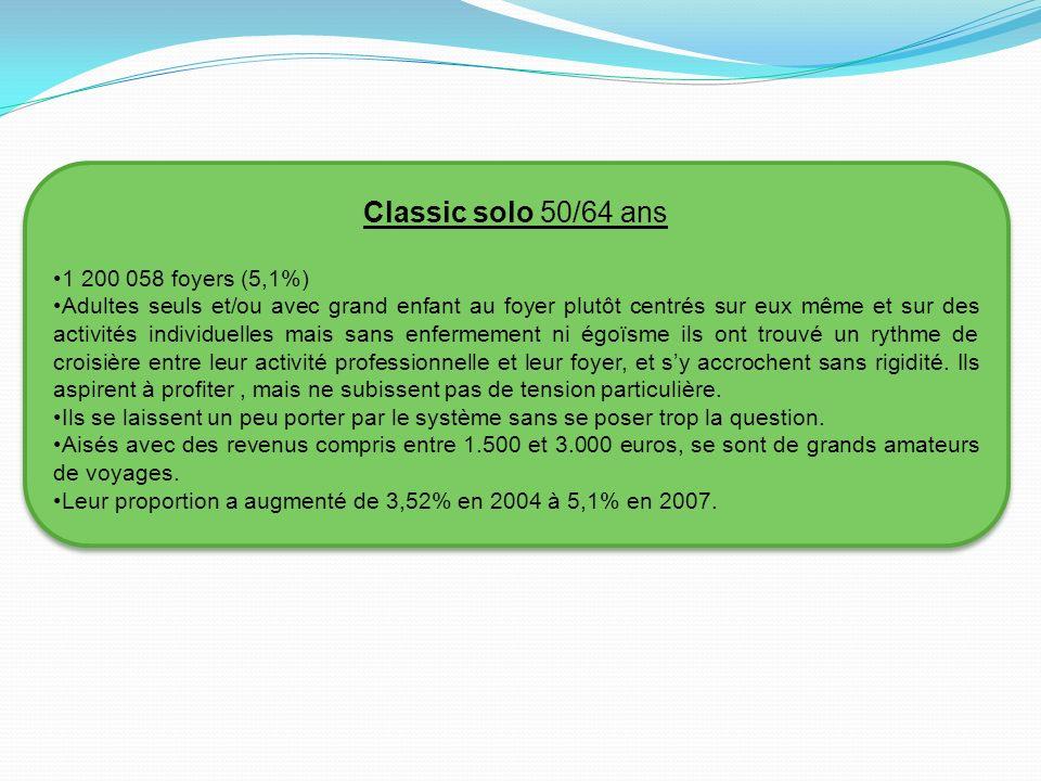 Dynamiques solo 589 183 foyers (2,5%) Adultes seuls et/ou avec un -dernier- grand enfant au foyer, vivant au cœur des grandes villes dont Paris.