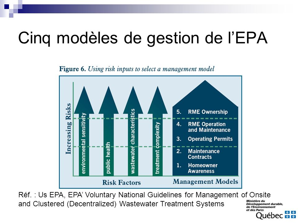 Cinq modèles de gestion de lEPA Réf. : Us EPA, EPA Voluntary National Guidelines for Management of Onsite and Clustered (Decentralized) Wastewater Tre