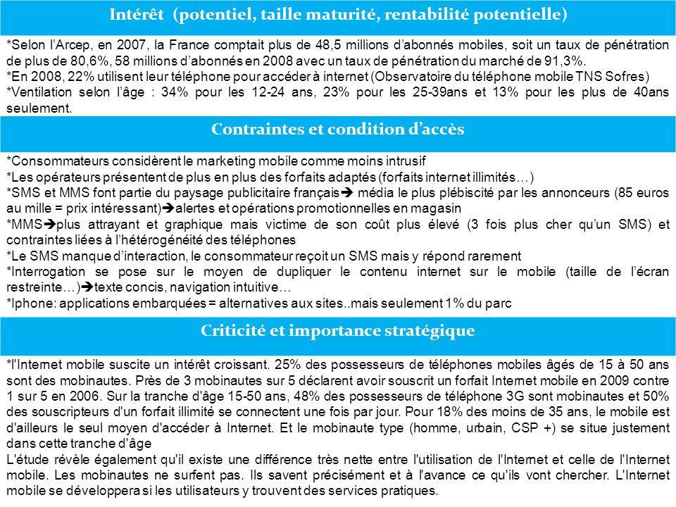 Intérêt (potentiel, taille maturité, rentabilité potentielle) *Selon lArcep, en 2007, la France comptait plus de 48,5 millions dabonnés mobiles, soit