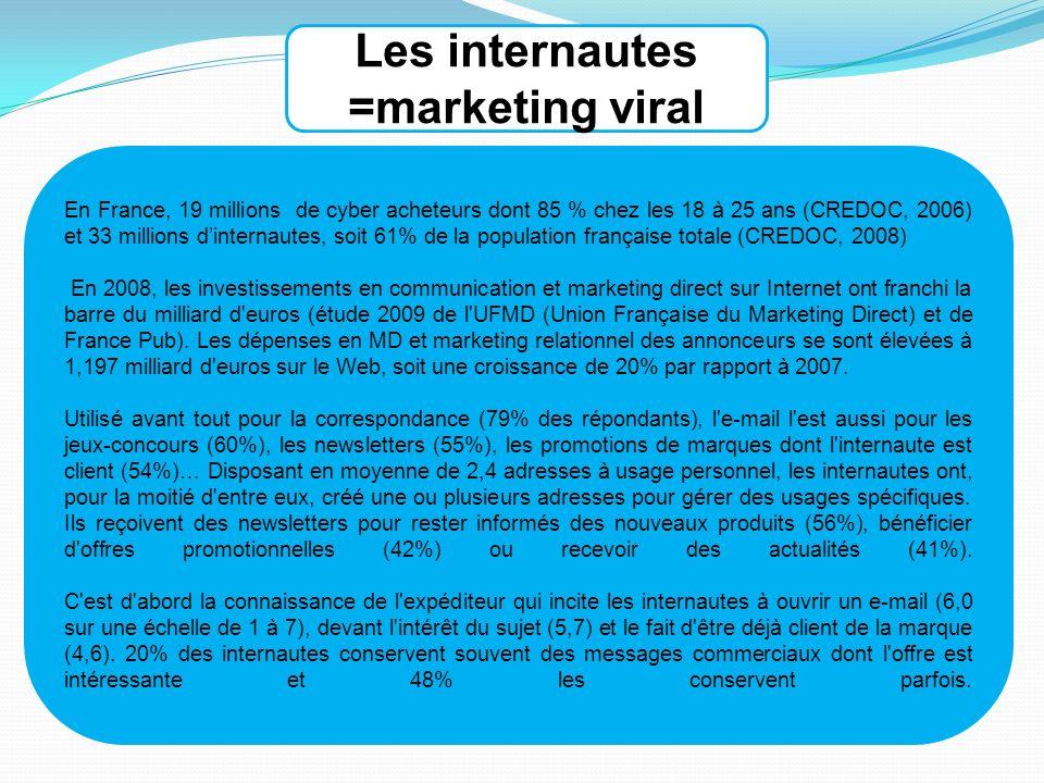 En France, 19 millions de cyber acheteurs dont 85 % chez les 18 à 25 ans (CREDOC, 2006) et 33 millions dinternautes, soit 61% de la population française totale (CREDOC, 2008) En 2008, les investissements en communication et marketing direct sur Internet ont franchi la barre du milliard d euros (étude 2009 de l UFMD (Union Française du Marketing Direct) et de France Pub).