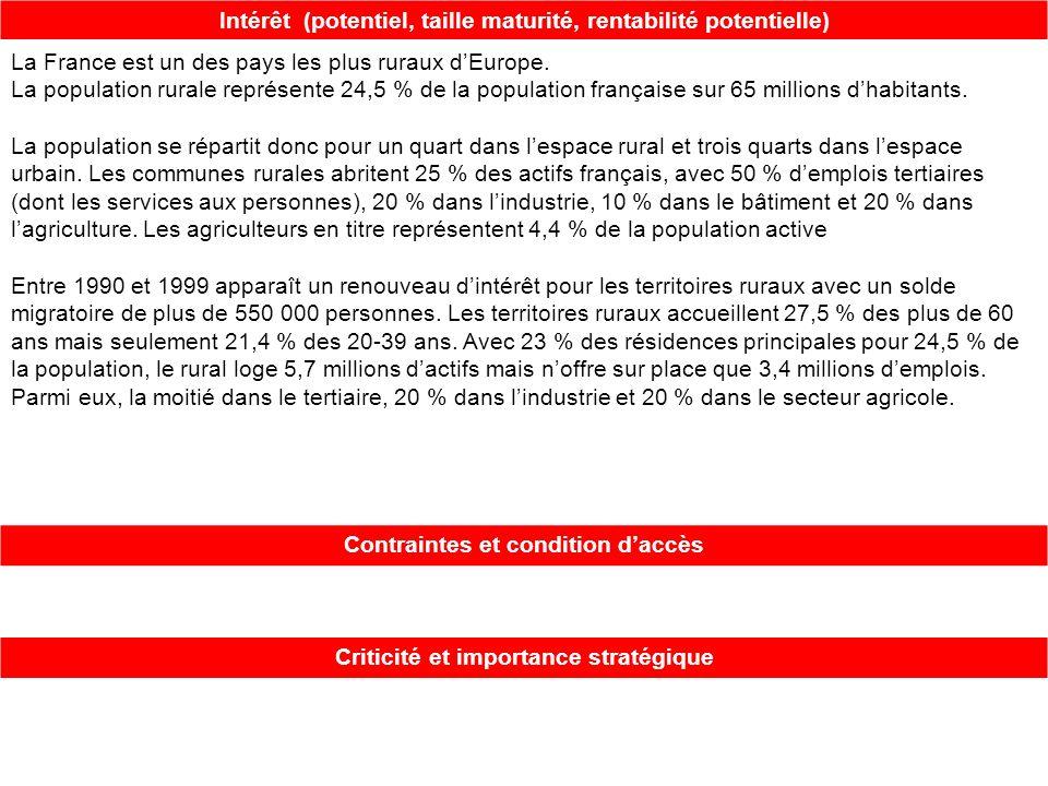 Intérêt (potentiel, taille maturité, rentabilité potentielle) La France est un des pays les plus ruraux dEurope. La population rurale représente 24,5