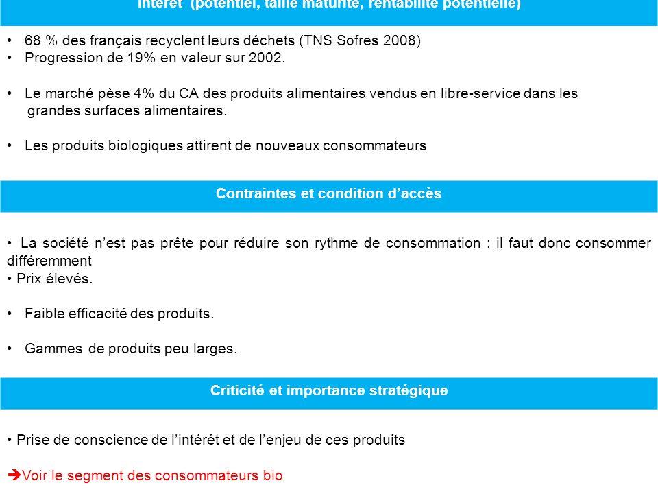 Intérêt (potentiel, taille maturité, rentabilité potentielle) 68 % des français recyclent leurs déchets (TNS Sofres 2008) Progression de 19% en valeur sur 2002.