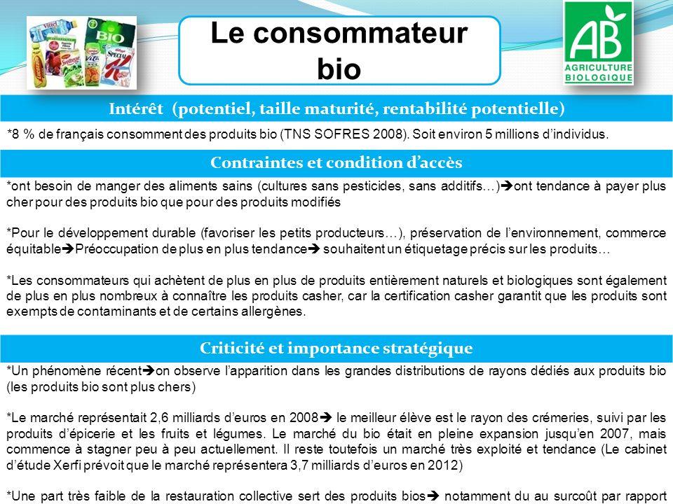 Le consommateur bio Intérêt (potentiel, taille maturité, rentabilité potentielle) *8 % de français consomment des produits bio (TNS SOFRES 2008).