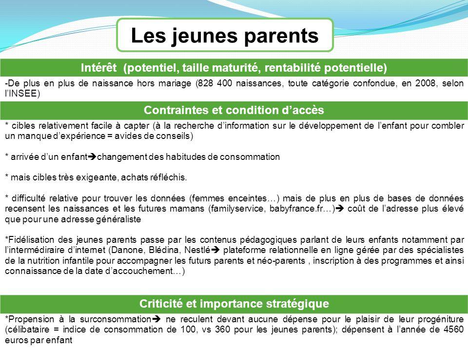 Les jeunes parents Intérêt (potentiel, taille maturité, rentabilité potentielle) -De plus en plus de naissance hors mariage (828 400 naissances, toute