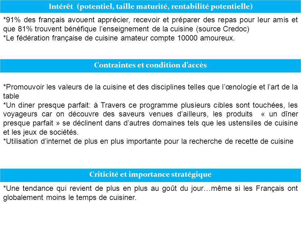 Intérêt (potentiel, taille maturité, rentabilité potentielle) *91% des français avouent apprécier, recevoir et préparer des repas pour leur amis et qu