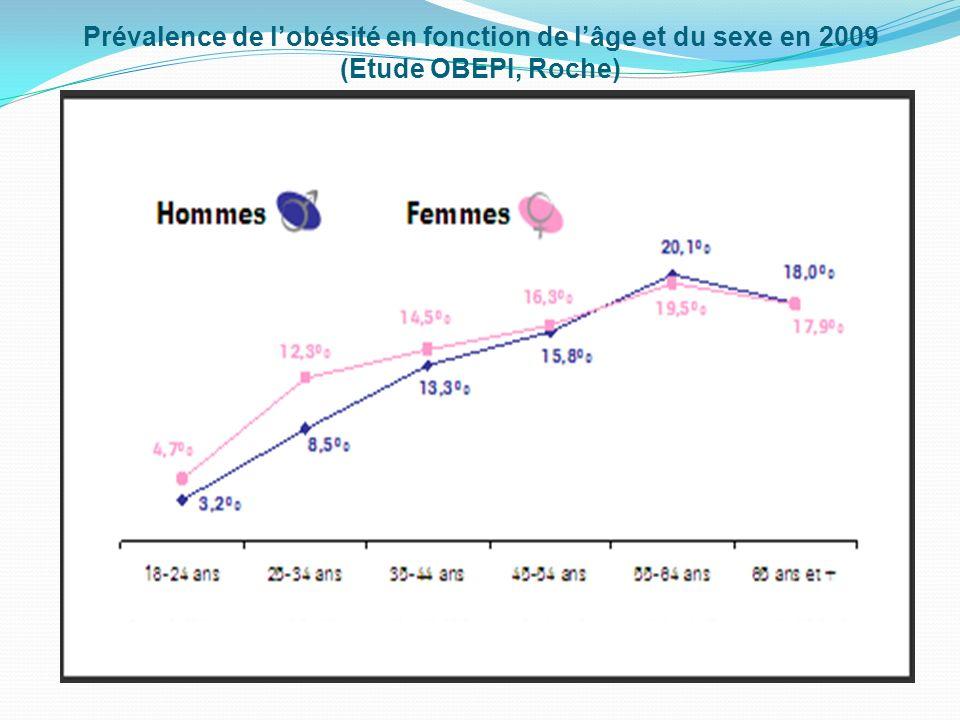 Evolution de la prévalence de lobésité en fonction des revenus nets mensuels des foyers (Etude OBEPI, Roche)