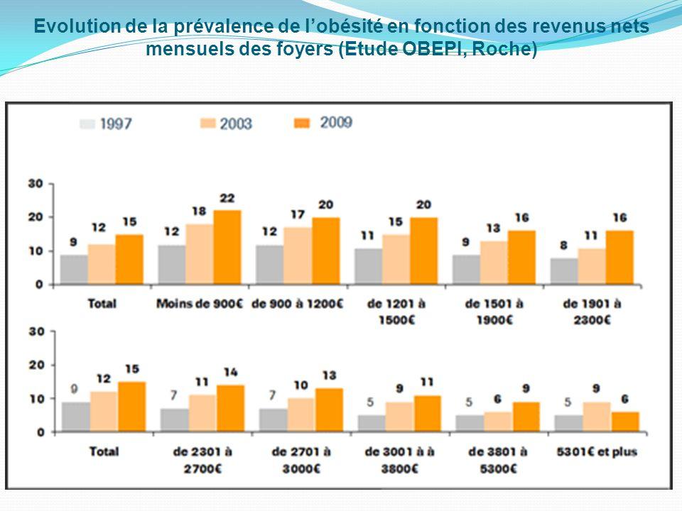 Evolution de la prévalence de lobésité depuis 1997 (Etude OBEPI, Roche)