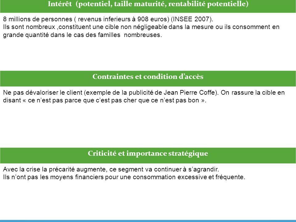 Intérêt (potentiel, taille maturité, rentabilité potentielle) 8 millions de personnes ( revenus inferieurs à 908 euros) (INSEE 2007). Ils sont nombreu