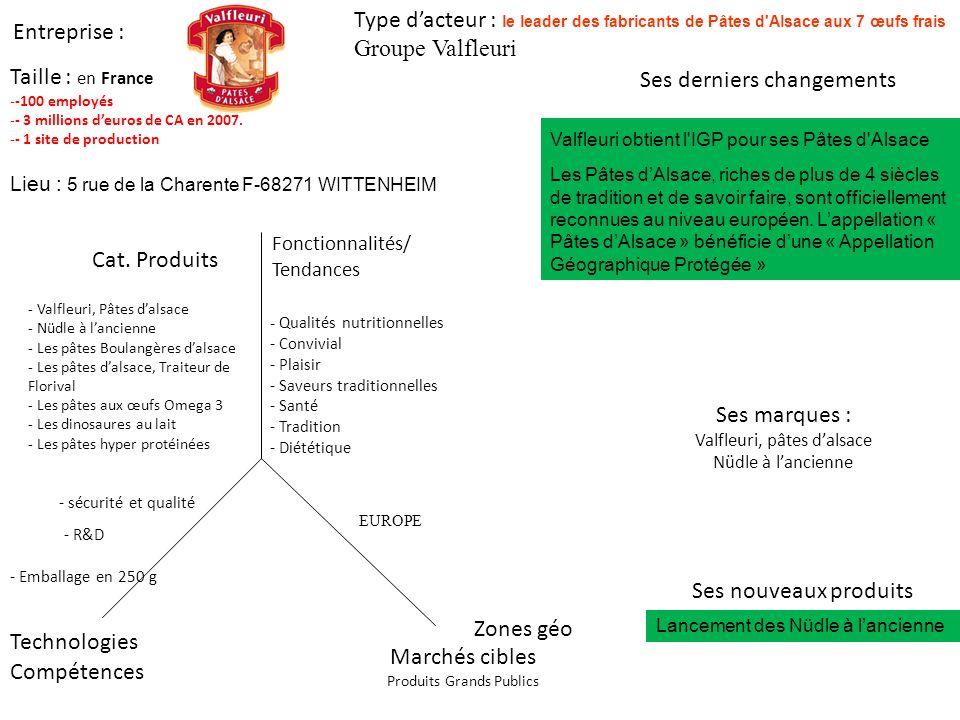 Entreprise : Ses derniers changements Type dacteur : le leader des fabricants de Pâtes d Alsace aux 7 œufs frais Groupe Valfleuri Marchés cibles Produits Grands Publics Zones géo Cat.