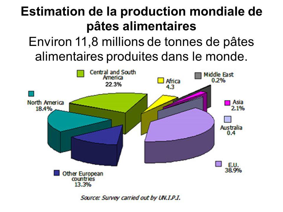Estimation de la production mondiale de pâtes alimentaires Environ 11,8 millions de tonnes de pâtes alimentaires produites dans le monde.