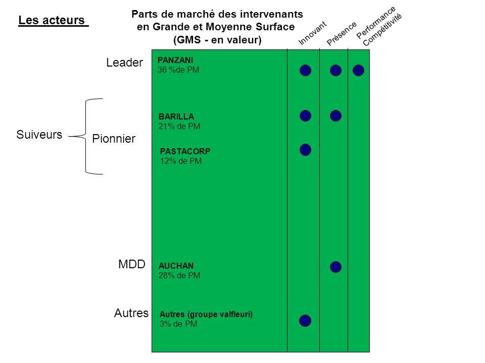 Parts de marché des intervenants en Grande et Moyenne Surface (GMS - en valeur) Pionnier Leader Suiveurs Innovant Présence Performance Compétitivité MDD Les acteurs PANZANI 36 %de PM BARILLA 21% de PM PASTACORP 12% de PM AUCHAN 28% de PM Autres Autres (groupe valfleuri) 3% de PM