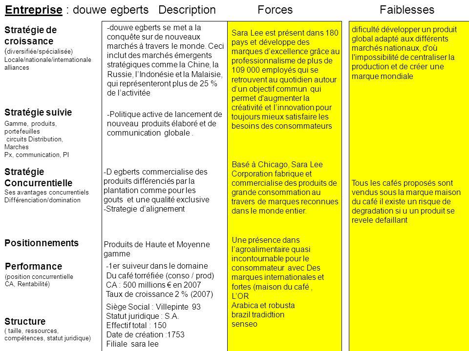 Entreprise : douwe egberts Stratégie suivie Stratégie de croissance ( diversifiée/spécialisée) Locale/nationale/internationale alliances ForcesFaibles