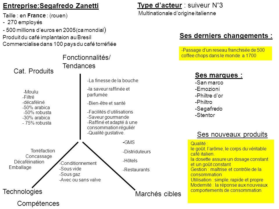 Entreprise:Segafredo Zanetti Ses derniers changements : Type dacteur : suiveur N°3 Marchés cibles Fonctionnalités/ Tendances Technologies Ses marques