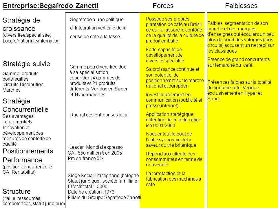 Stratégie suivie Stratégie de croissance (diversifiee/specialisée) Locale/nationale/internation ForcesFaiblesses Performance (position concurrentielle
