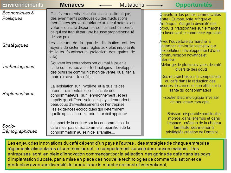 Environnements MenacesOpportunitésMutations Économiques & Politiques Stratégiques Technologiques Réglementaires Socio- Démographiques Les acteurs de l