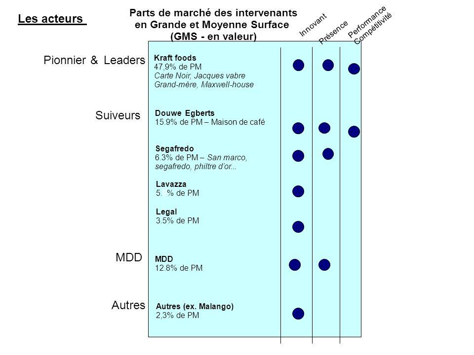 Parts de marché des intervenants en Grande et Moyenne Surface (GMS - en valeur) Pionnier &Leaders Suiveurss Innovant Présence Performance Compétitivit